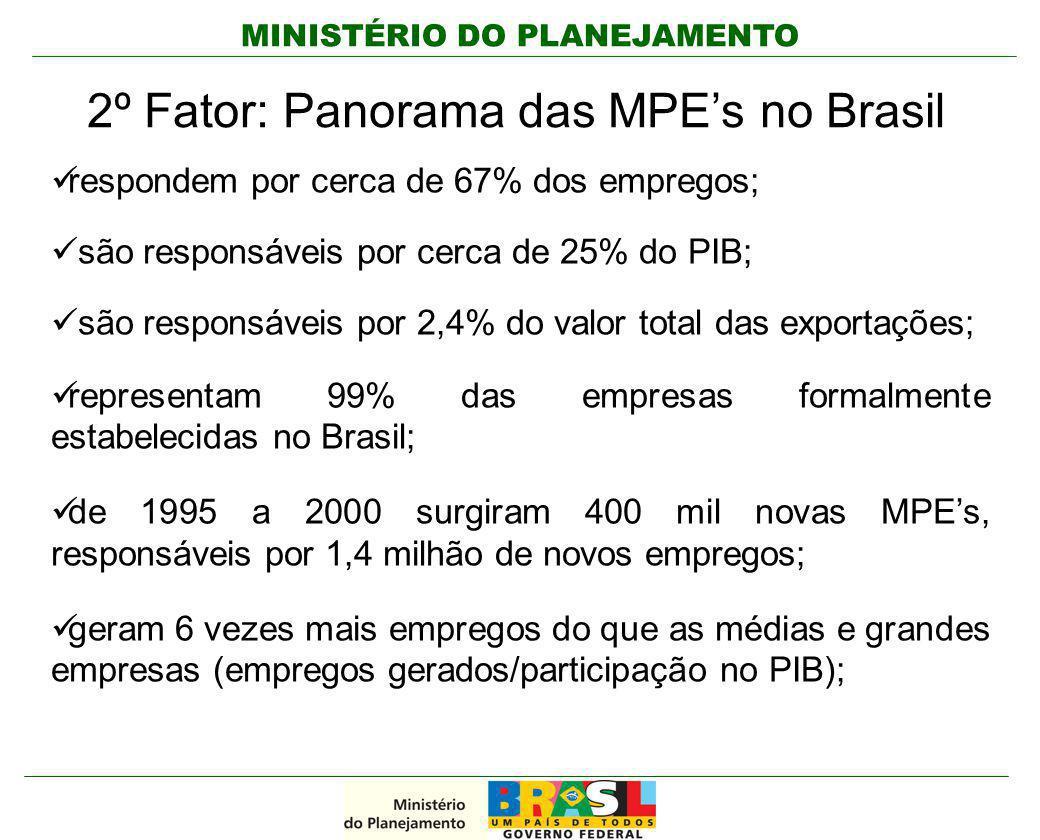 MINISTÉRIO DO PLANEJAMENTO 2º Fator: Panorama das MPE's no Brasil respondem por cerca de 67% dos empregos; são responsáveis por cerca de 25% do PIB; s
