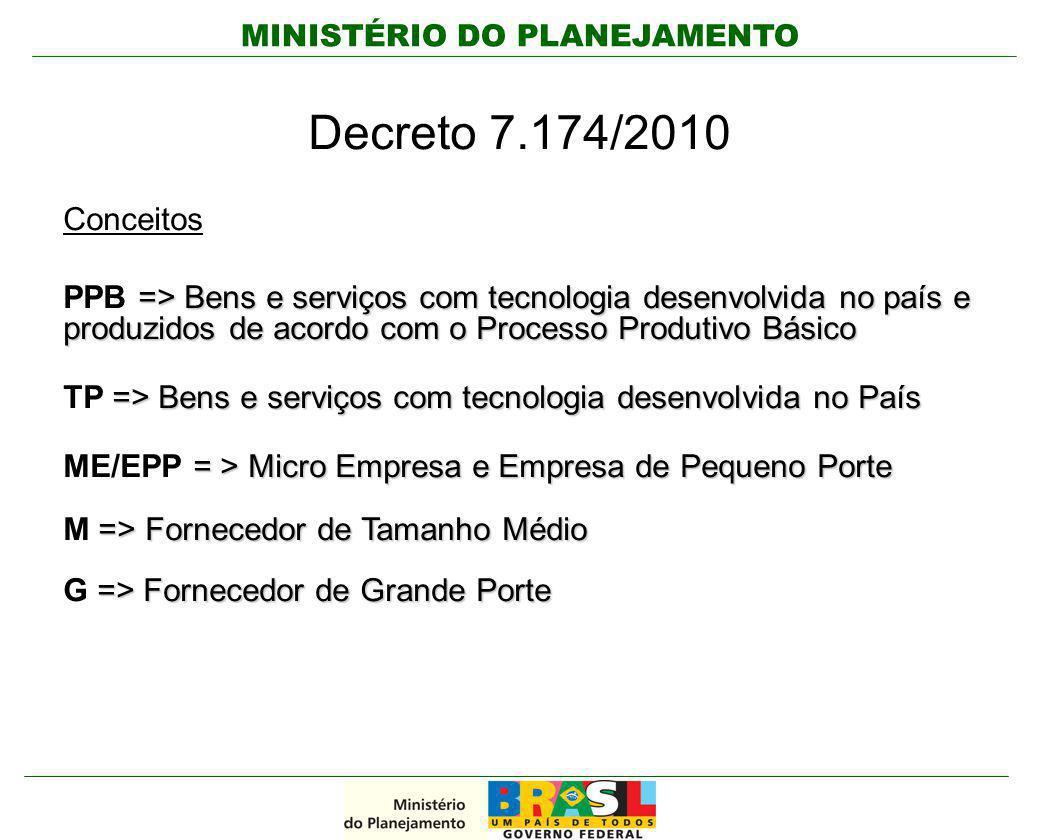 MINISTÉRIO DO PLANEJAMENTO Decreto 7.174/2010 Conceitos => Bens e serviços com tecnologia desenvolvida no país e produzidos de acordo com o Processo P