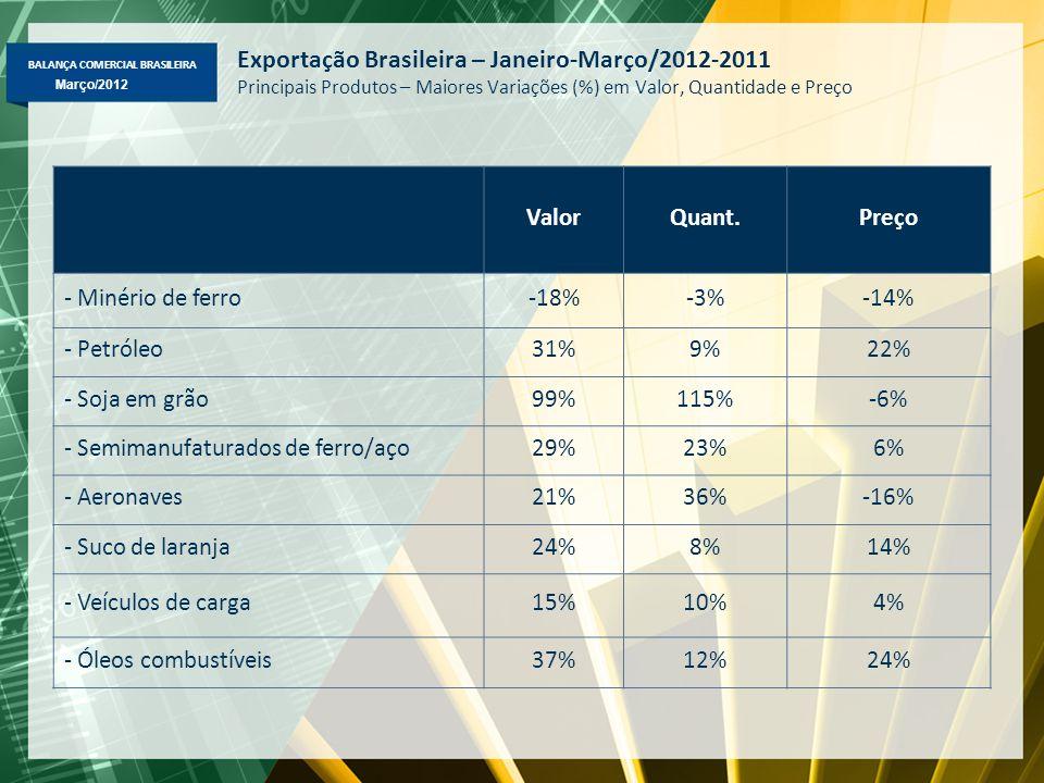 BALANÇA COMERCIAL BRASILEIRA Março/2012 Exportação Brasileira – Janeiro-Março/2012-2011 Principais Produtos – Maiores Variações (%) em Valor, Quantida