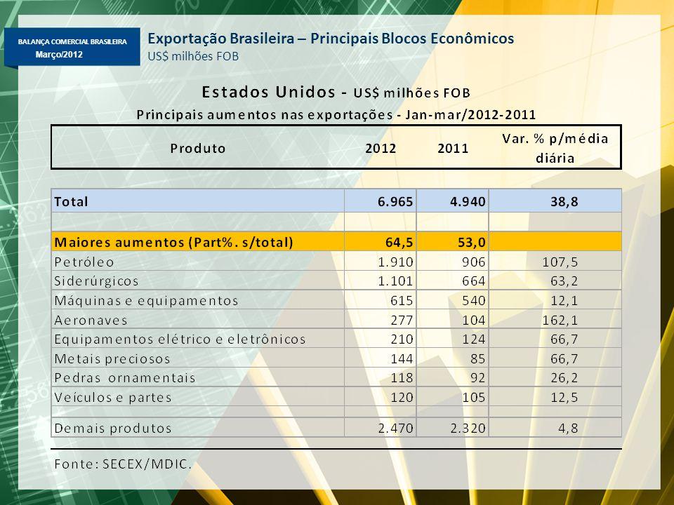 BALANÇA COMERCIAL BRASILEIRA Março/2012 Exportação Brasileira – Principais Blocos Econômicos US$ milhões FOB