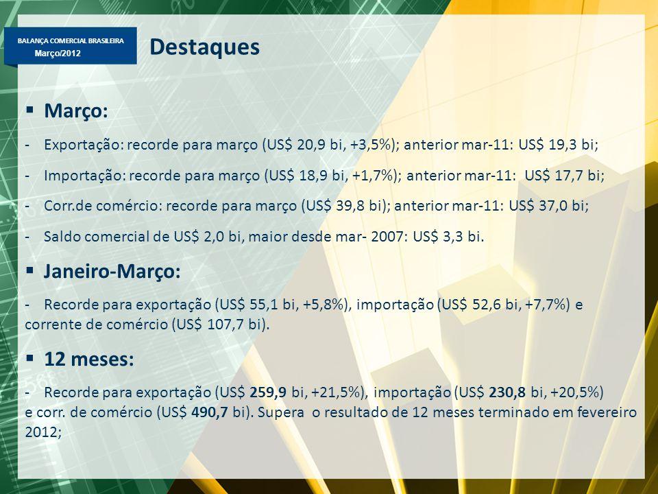 BALANÇA COMERCIAL BRASILEIRA Março/2012 Destaques  Março: -Exportação: recorde para março (US$ 20,9 bi, +3,5%); anterior mar-11: US$ 19,3 bi; -Import