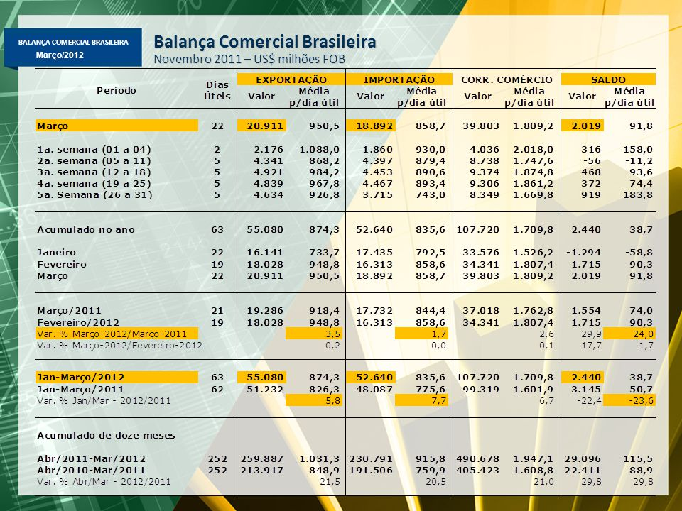 BALANÇA COMERCIAL BRASILEIRA Março/2012 Importação Brasileira por Blocos Econômicos US$ milhões FOB