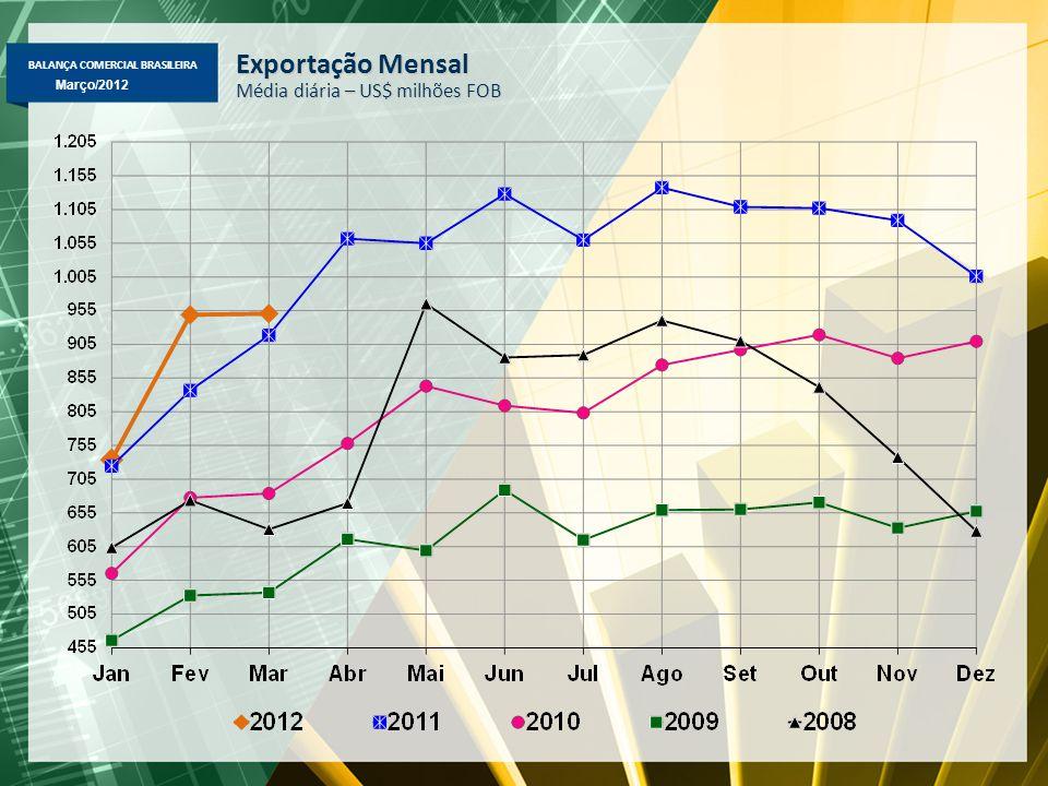 BALANÇA COMERCIAL BRASILEIRA Março/2012 Exportação Mensal Média diária – US$ milhões FOB