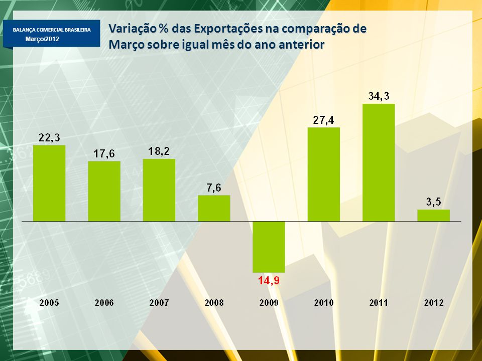 BALANÇA COMERCIAL BRASILEIRA Março/2012 Variação % das Exportações na comparação de Março sobre igual mês do ano anterior