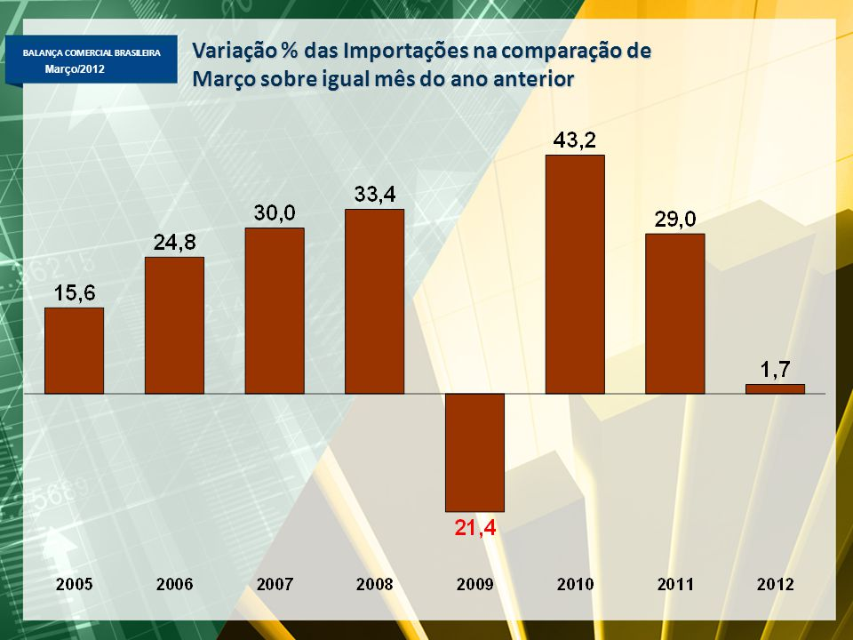 BALANÇA COMERCIAL BRASILEIRA Março/2012 Destaques de Março 2012  Exportação -Total: +3,5% mar-12/Mar-11, para US$ 20,9 bi -Básicos: +10,4%, para US$ 10,1 bi -Semimanufaturados: -15,5%, para US$ 2,4 bi -Manufaturados: +1,5%, para US$ 7,9 bi -Destaque de produtos: -Básicos => aumento: petróleo (+77% valor: +53%qt.