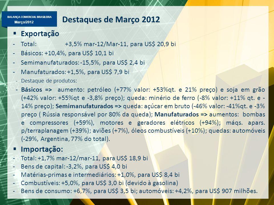 BALANÇA COMERCIAL BRASILEIRA Março/2012 Exportação Brasileira Fator Agregado – US$ milhões FOB Destaques em jan-mar/2012-2011: Básicos => soja em grão (US$ 3,2 bi, +99%); petróleo (US$ 5,4 bi, +31%); tabaco (US$ 540 mi, +46%); minério de ferro (US$ 6,8 bi, -18%); Semimanufaturados => semimanufaturados de ferro/aço (US$ 1,2 bi, +29%); ouro semimanufaturados (US$ 714 mi, +45%) e alumínio em bruto (US$ 272 mi, +10%); Manufaturados => óleos combustíveis (US$ 1,4 bi, +37%); aviões (US$ 823 mi, +21%), máqs.apars p/terraplanagem (US$ 608 mi, +24%) e bombas e compressores (US$ 479 mi, +26%).