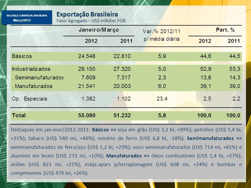 BALANÇA COMERCIAL BRASILEIRA Março/2012 Exportação Brasileira – Janeiro-Março/2012-2011 Principais Produtos – Maiores Variações (%) em Valor, Quantidade e Preço ValorQuant.Preço - Minério de ferro-18%-3%-14% - Petróleo31%9%22% - Soja em grão99%115%-6% - Semimanufaturados de ferro/aço29%23%6% - Aeronaves21%36%-16% - Suco de laranja24%8%14% - Veículos de carga15%10%4% - Óleos combustíveis37%12%24%