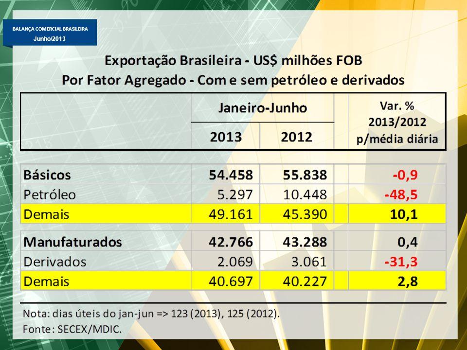 BALANÇA COMERCIAL BRASILEIRA Junho/2013