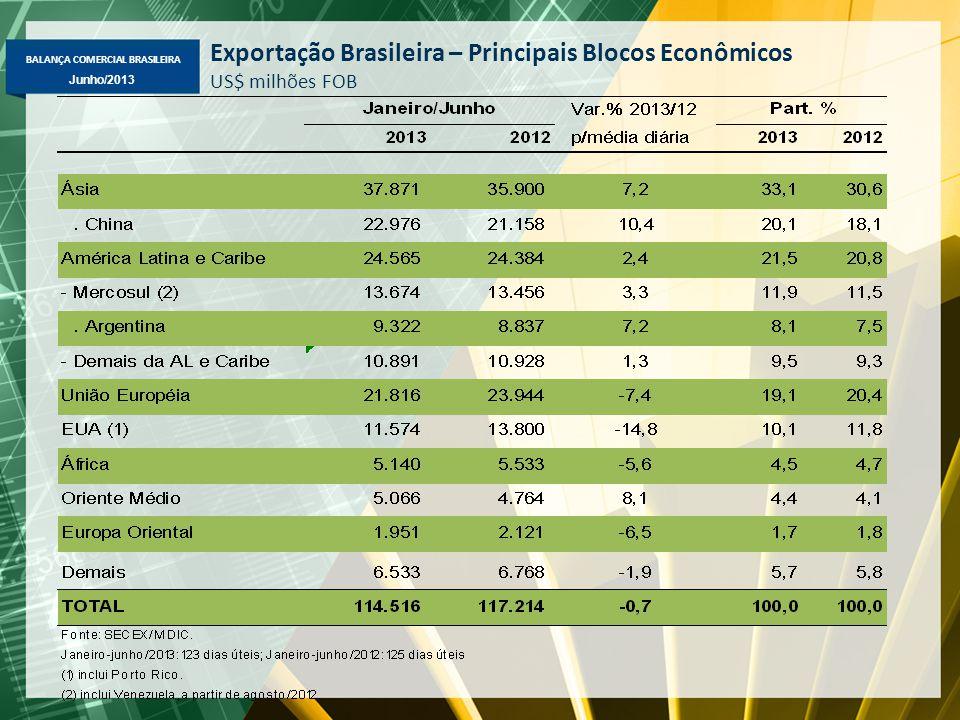 BALANÇA COMERCIAL BRASILEIRA Junho/2013 Exportação Brasileira – Principais Blocos Econômicos US$ milhões FOB
