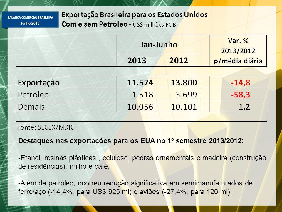 BALANÇA COMERCIAL BRASILEIRA Junho/2013 Exportação Brasileira para os Estados Unidos Com e sem Petróleo - US$ milhões FOB Destaques nas exportações para os EUA no 1º semestre 2013/2012: -Etanol, resinas plásticas, celulose, pedras ornamentais e madeira (construção de residências), milho e café; -Além de petróleo, ocorreu redução significativa em semimanufaturados de ferro/aço (-14,4%, para US$ 925 mi) e aviões (-27,4%, para 120 mi).