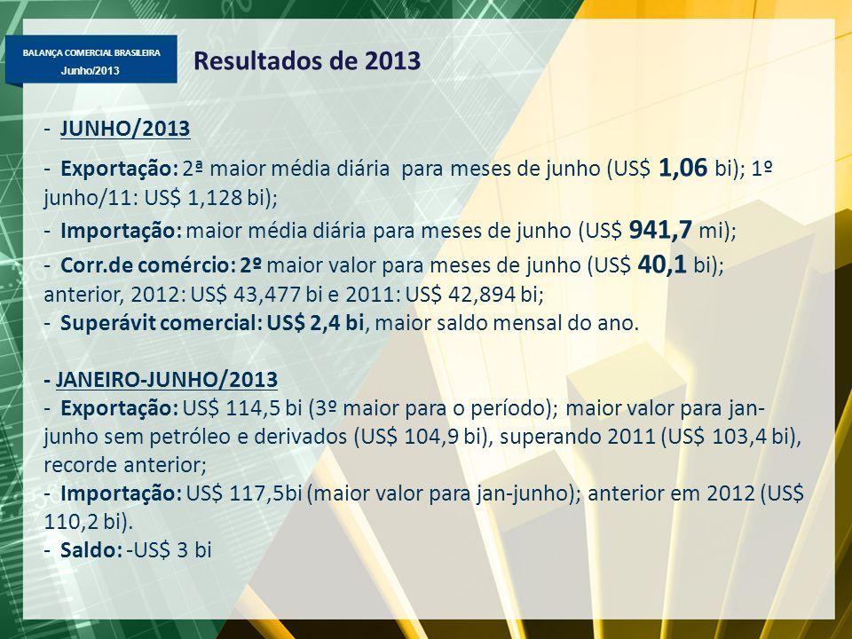 BALANÇA COMERCIAL BRASILEIRA Junho/2013 Resultados de 2013 -JUNHO/2013 -Exportação: 2ª maior média diária para meses de junho (US$ 1,06 bi); 1º junho/11: US$ 1,128 bi); -Importação: maior média diária para meses de junho (US$ 941,7 mi); -Corr.de comércio: 2º maior valor para meses de junho (US$ 40,1 bi); anterior, 2012: US$ 43,477 bi e 2011: US$ 42,894 bi; -Superávit comercial: US$ 2,4 bi, maior saldo mensal do ano.