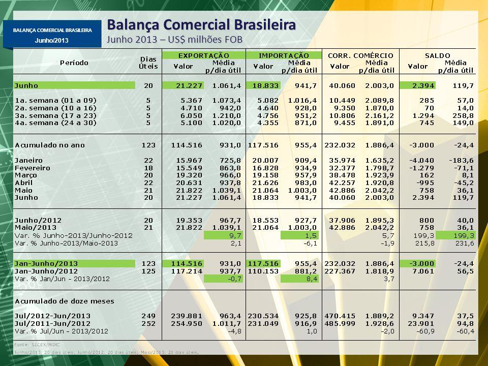 BALANÇA COMERCIAL BRASILEIRA Junho/2013 Balança Comercial do Brasil com a Argentina US$ milhões FOB Destaques na exportação (+7,2%): -Automóveis, caminhões, motores de veículos, bens de informática, resinas plásticas, papel e pneumáticos; Destaques na importação (+21,4%): - Automóveis, pick-ups, autopeças, trigo, produtos hortícolas;