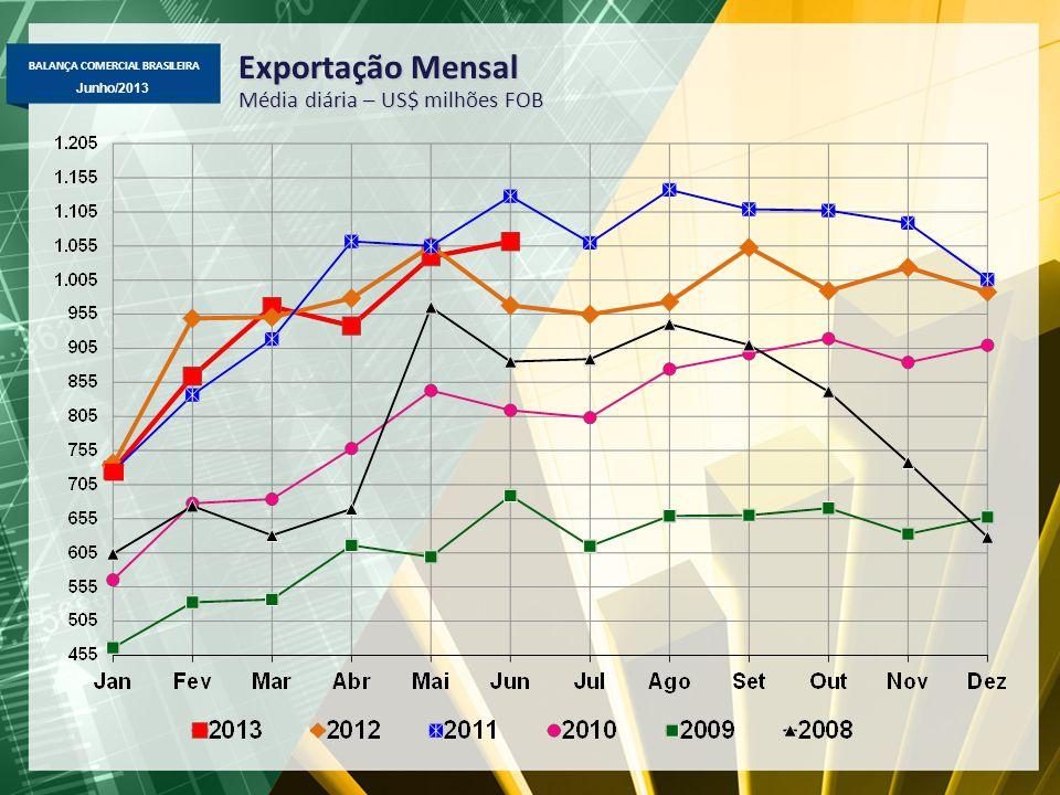 BALANÇA COMERCIAL BRASILEIRA Junho/2013 Exportação Mensal Média diária – US$ milhões FOB