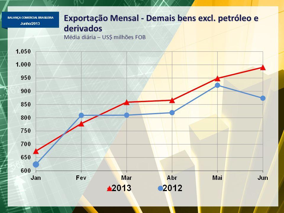 BALANÇA COMERCIAL BRASILEIRA Junho/2013 Importação Brasileira por Categoria de Uso US$ milhões FOB