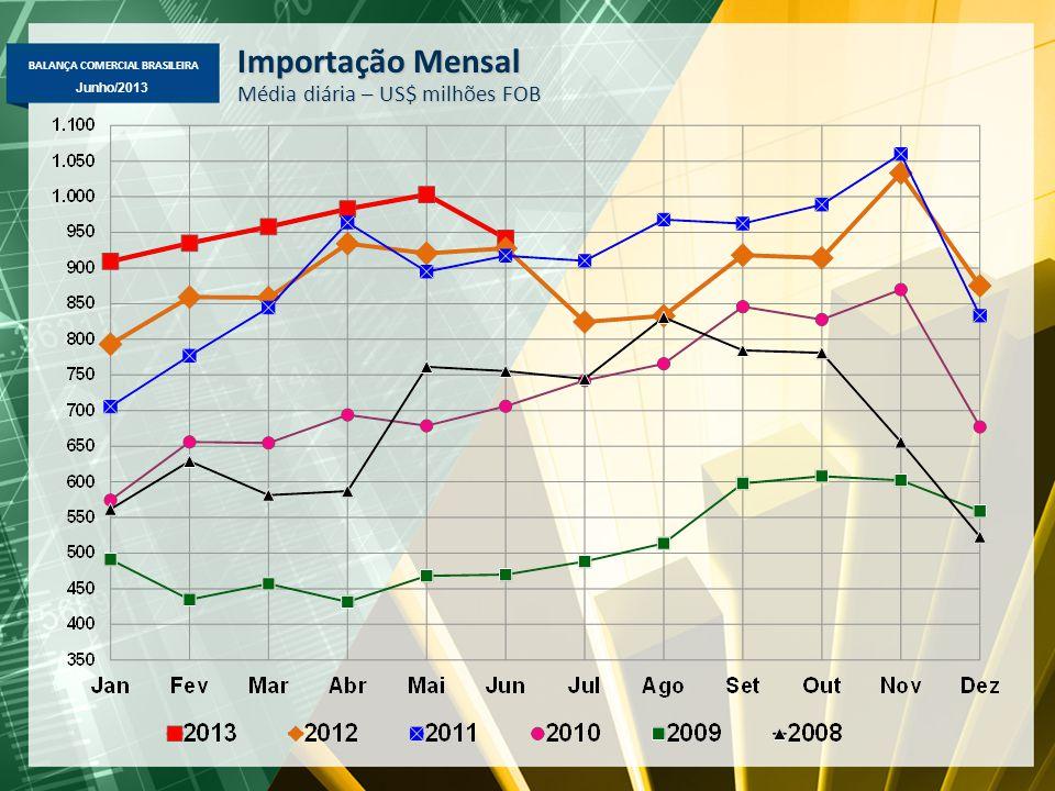 BALANÇA COMERCIAL BRASILEIRA Junho/2013 Importação Mensal Média diária – US$ milhões FOB