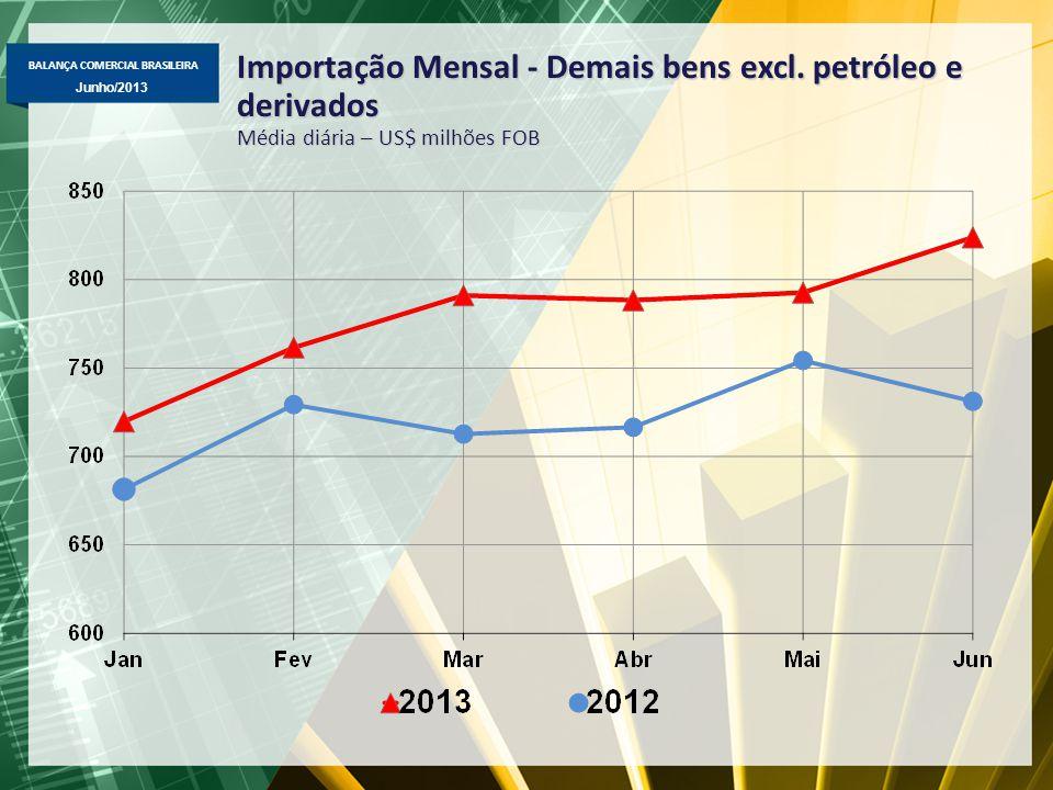 BALANÇA COMERCIAL BRASILEIRA Junho/2013 Importação Mensal - Demais bens excl.