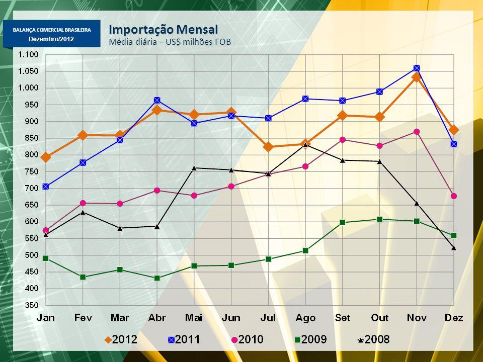 BALANÇA COMERCIAL BRASILEIRA Dezembro/2012 Importação Mensal Média diária – US$ milhões FOB