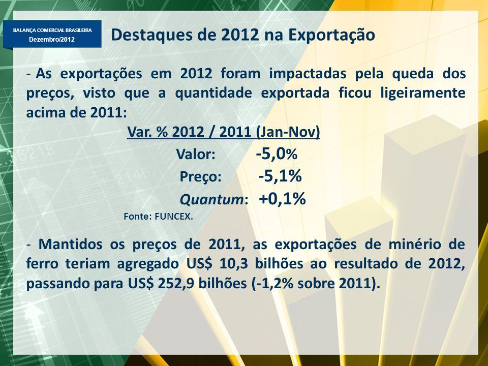 BALANÇA COMERCIAL BRASILEIRA Dezembro/2012 Destaques de 2012 na Exportação -As exportações em 2012 foram impactadas pela queda dos preços, visto que a