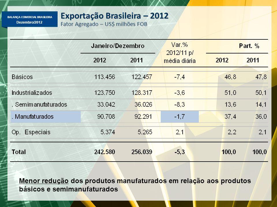 BALANÇA COMERCIAL BRASILEIRA Dezembro/2012 Exportação Brasileira – 2012 Fator Agregado – US$ milhões FOB Menor redução dos produtos manufaturados em r