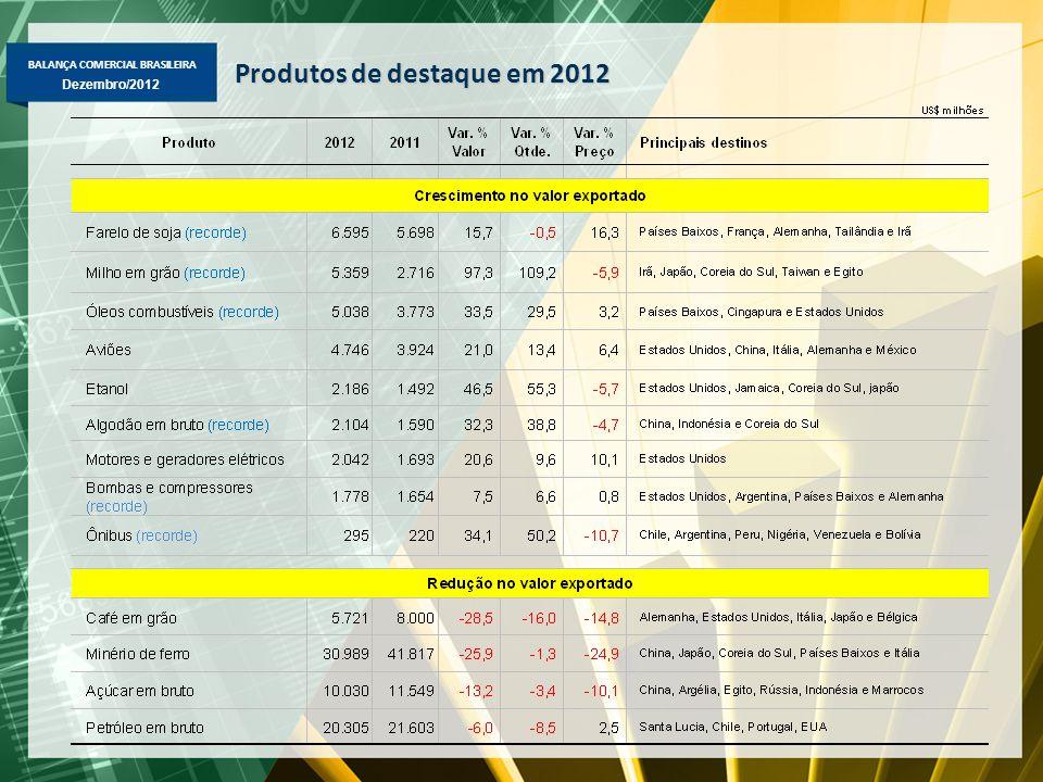BALANÇA COMERCIAL BRASILEIRA Dezembro/2012 Produtos de destaque em 2012