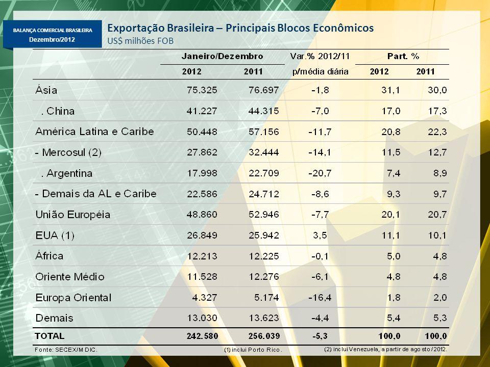 BALANÇA COMERCIAL BRASILEIRA Dezembro/2012 Exportação Brasileira – Principais Blocos Econômicos US$ milhões FOB