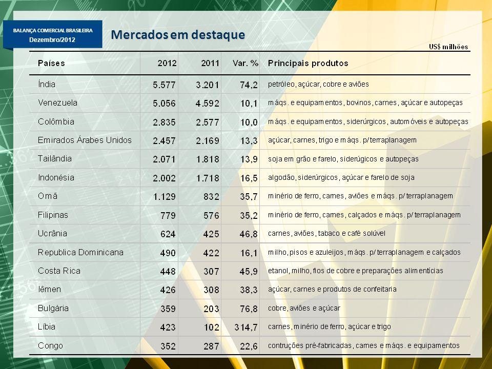 BALANÇA COMERCIAL BRASILEIRA Dezembro/2012 Mercados em destaque