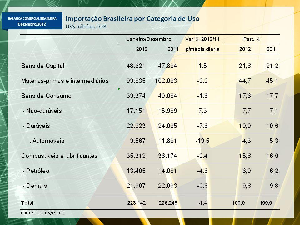 BALANÇA COMERCIAL BRASILEIRA Dezembro/2012 Importação Brasileira por Categoria de Uso US$ milhões FOB