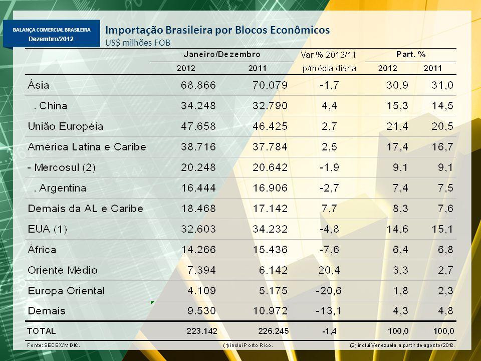 BALANÇA COMERCIAL BRASILEIRA Dezembro/2012 Importação Brasileira por Blocos Econômicos US$ milhões FOB