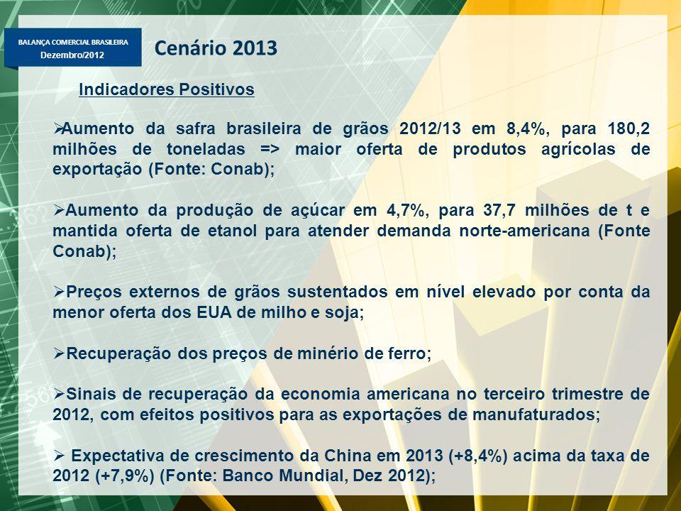 BALANÇA COMERCIAL BRASILEIRA Dezembro/2012 Cenário 2013 Indicadores Positivos  Aumento da safra brasileira de grãos 2012/13 em 8,4%, para 180,2 milhõ