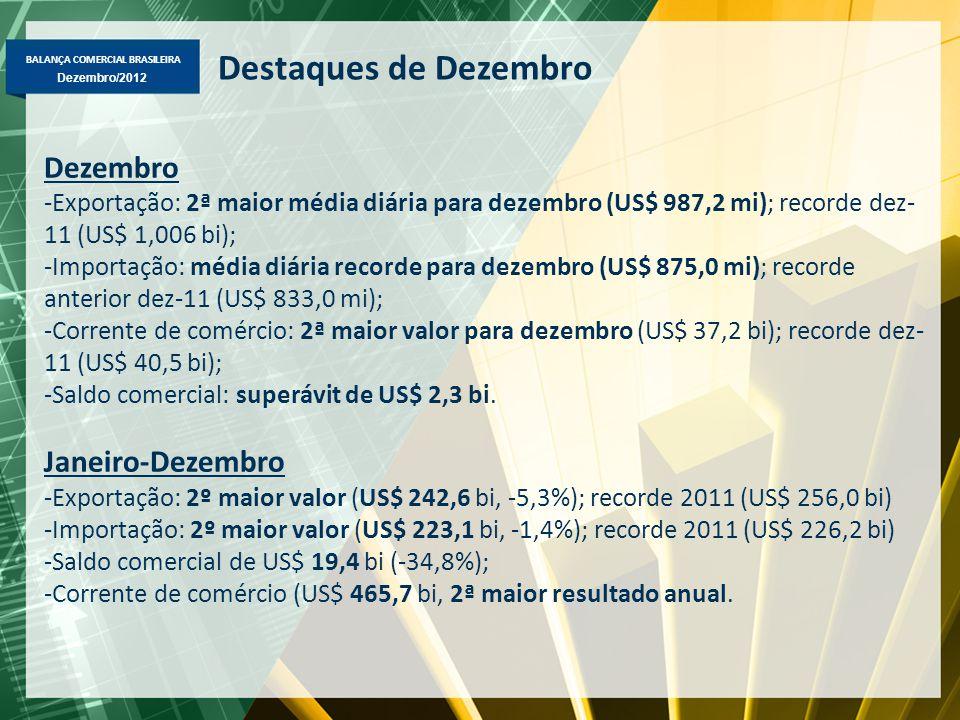 BALANÇA COMERCIAL BRASILEIRA Dezembro/2012 Destaques de Dezembro Dezembro -Exportação: 2ª maior média diária para dezembro (US$ 987,2 mi); recorde dez