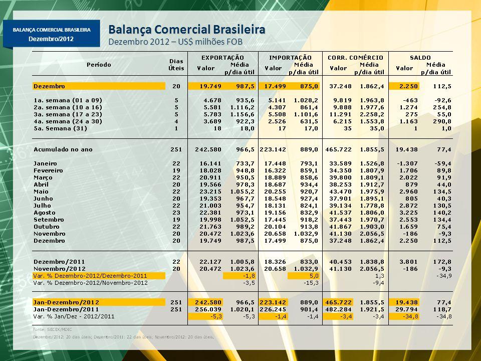 BALANÇA COMERCIAL BRASILEIRA Dezembro/2012 Balança Comercial Brasileira Dezembro 2012 – US$ milhões FOB