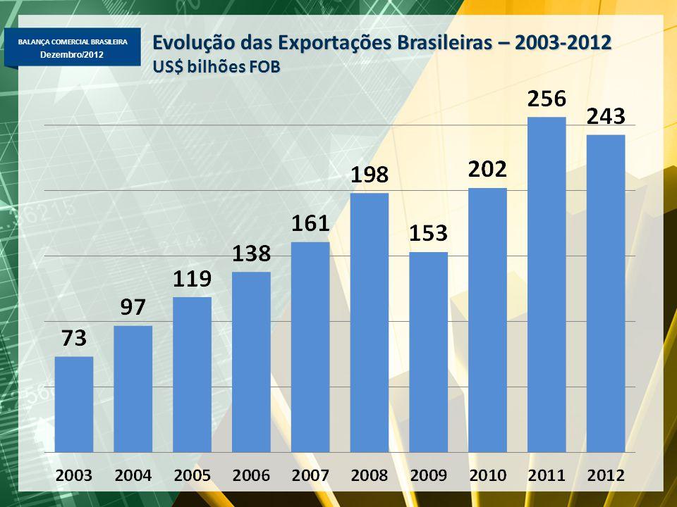 BALANÇA COMERCIAL BRASILEIRA Dezembro/2012 Evolução das Exportações Brasileiras – 2003-2012 US$ bilhões FOB