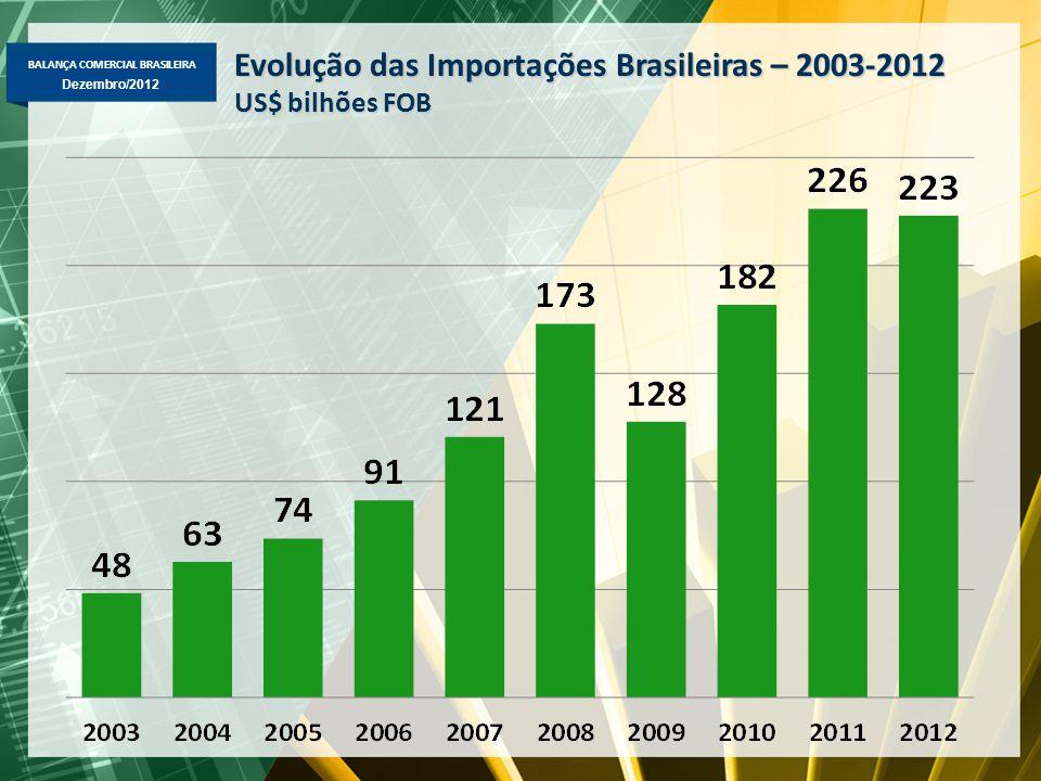 BALANÇA COMERCIAL BRASILEIRA Dezembro/2012 Evolução das Importações Brasileiras – 2003-2012 US$ bilhões FOB