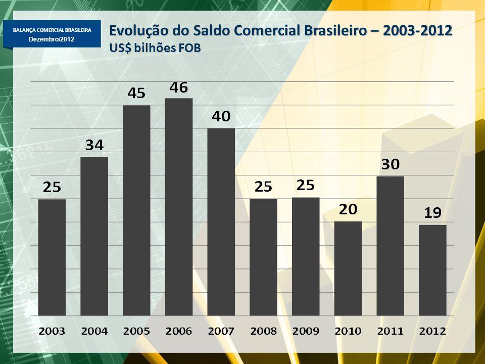 BALANÇA COMERCIAL BRASILEIRA Dezembro/2012 Evolução do Saldo Comercial Brasileiro – 2003-2012 US$ bilhões FOB