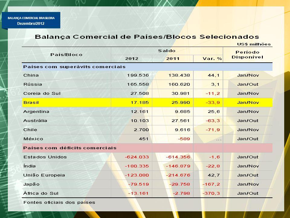 BALANÇA COMERCIAL BRASILEIRA Dezembro/2012