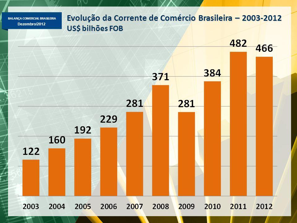 BALANÇA COMERCIAL BRASILEIRA Dezembro/2012 Evolução da Corrente de Comércio Brasileira – 2003-2012 US$ bilhões FOB