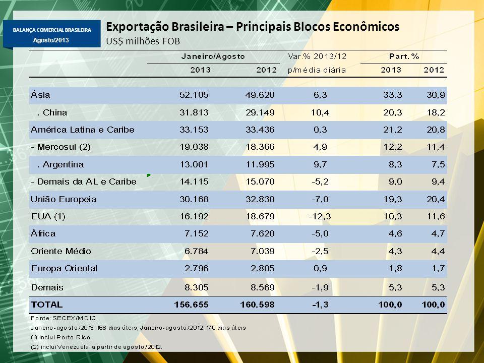 BALANÇA COMERCIAL BRASILEIRA Agosto/2013 Exportação Brasileira – Principais Blocos Econômicos US$ milhões FOB
