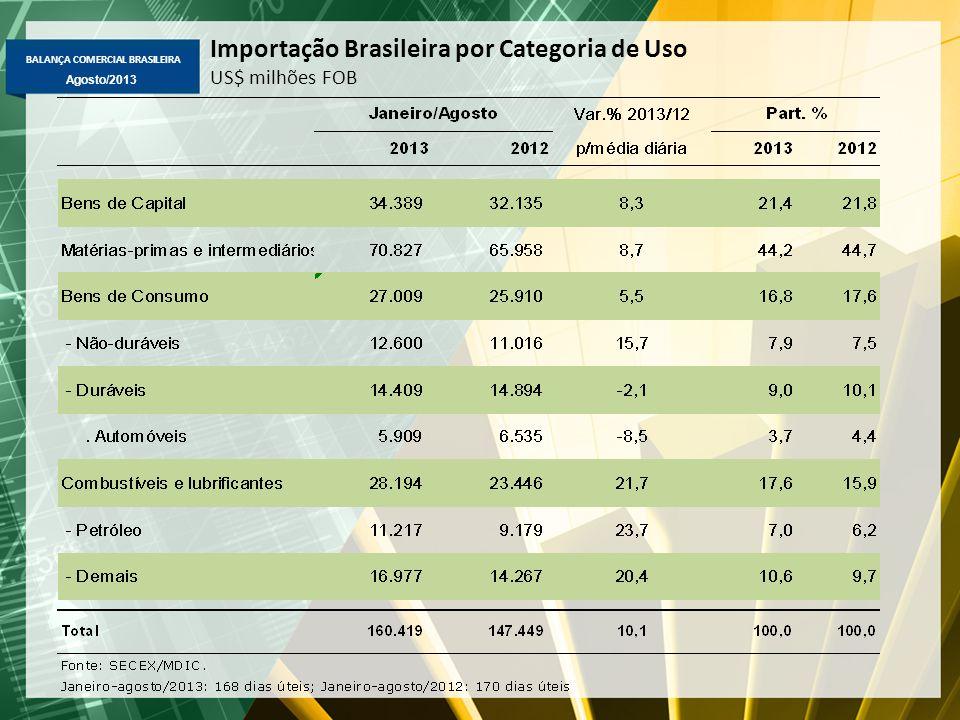 BALANÇA COMERCIAL BRASILEIRA Agosto/2013 Importação Brasileira por Categoria de Uso US$ milhões FOB