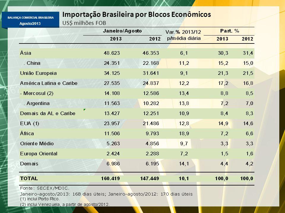 BALANÇA COMERCIAL BRASILEIRA Agosto/2013 Importação Brasileira por Blocos Econômicos US$ milhões FOB