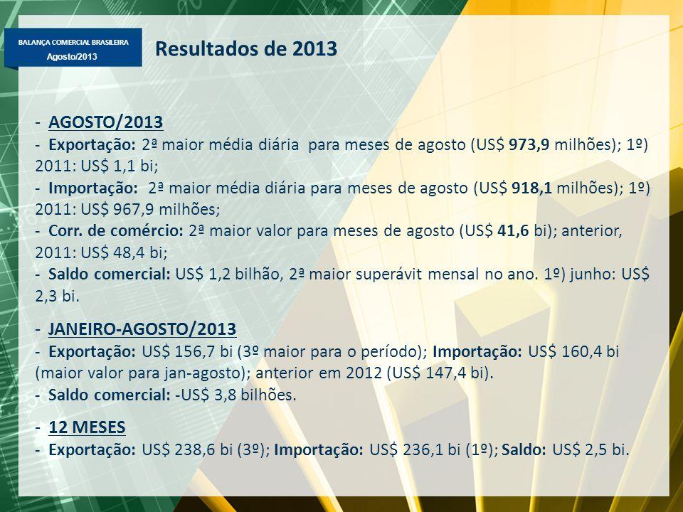 BALANÇA COMERCIAL BRASILEIRA Agosto/2013 Resultados de 2013 -AGOSTO/2013 -Exportação: 2ª maior média diária para meses de agosto (US$ 973,9 milhões); 1º) 2011: US$ 1,1 bi; -Importação: 2ª maior média diária para meses de agosto (US$ 918,1 milhões); 1º) 2011: US$ 967,9 milhões; -Corr.