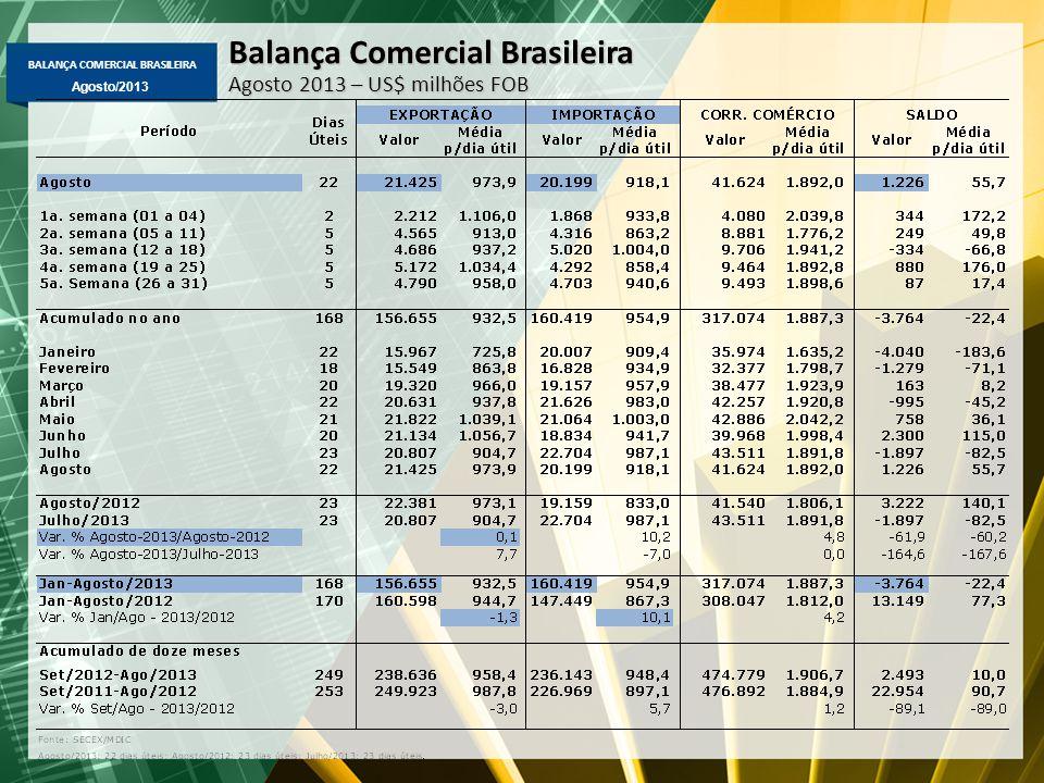 BALANÇA COMERCIAL BRASILEIRA Agosto/2013 Balança Comercial Brasileira Agosto 2013 – US$ milhões FOB