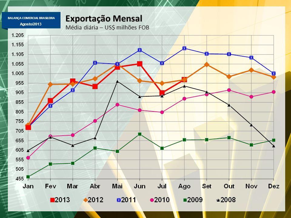 BALANÇA COMERCIAL BRASILEIRA Agosto/2013 Exportação Mensal Média diária – US$ milhões FOB