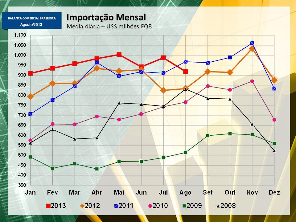 BALANÇA COMERCIAL BRASILEIRA Agosto/2013 Importação Mensal Média diária – US$ milhões FOB