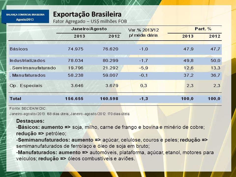BALANÇA COMERCIAL BRASILEIRA Agosto/2013 Exportação Brasileira Fator Agregado – US$ milhões FOB Destaques: -Básicos: aumento => soja, milho, carne de frango e bovina e minério de cobre; redução => petróleo; -Semimanufaturados: aumento => açúcar, celulose, couros e peles; redução => semimanufaturados de ferro/aço e óleo de soja em bruto; -Manufaturados: aumento => automóveis, plataforma, açúcar, etanol, motores para veículos; redução => óleos combustíveis e aviões.