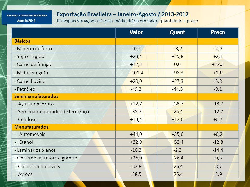 BALANÇA COMERCIAL BRASILEIRA Agosto/2013 Exportação Brasileira – Janeiro-Agosto / 2013-2012 Principais Variações (%) pela média diária em valor, quantidade e preço ValorQuantPreço Básicos - Minério de ferro+0,2+3,2-2,9 - Soja em grão+28,4+25,8+2,1 - Carne de frango+12,30,0+12,3 - Milho em grão+101,4+98,3+1,6 - Carne bovina+20,0+27,3-5,8 - Petróleo-49,3-44,3-9,1 Semimanufaturados - Açúcar em bruto+12,7+38,7-18,7 - Semimanufaturados de ferro/aço-35,7-26,4-12,7 - Celulose+13,4+12,6+0,7 Manufaturados -Automóveis+44,0+35,6+6,2 -Etanol+32,9+52,4-12,8 - Laminados planos-16,3-2,2-14,4 - Obras de mármore e granito+26,0+26,4-0,3 - Óleos combustíveis-32,8-26,4-8,7 - Aviões-28,5-26,4-2,9