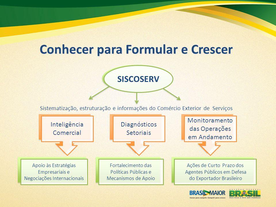 SISCOSERV Conhecer para Formular e Crescer Inteligência Comercial Diagnósticos Setoriais Monitoramento das Operações em Andamento Apoio às Estratégias