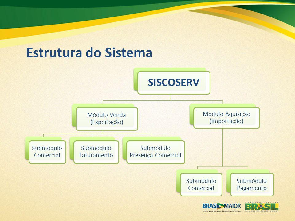 SISCOSERV Módulo Venda (Exportação) Submódulo Comercial Submódulo Faturamento Submódulo Presença Comercial Módulo Aquisição (Importação) Submódulo Com
