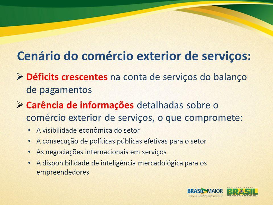 Cenário do comércio exterior de serviços:  Déficits crescentes na conta de serviços do balanço de pagamentos  Carência de informações detalhadas sob