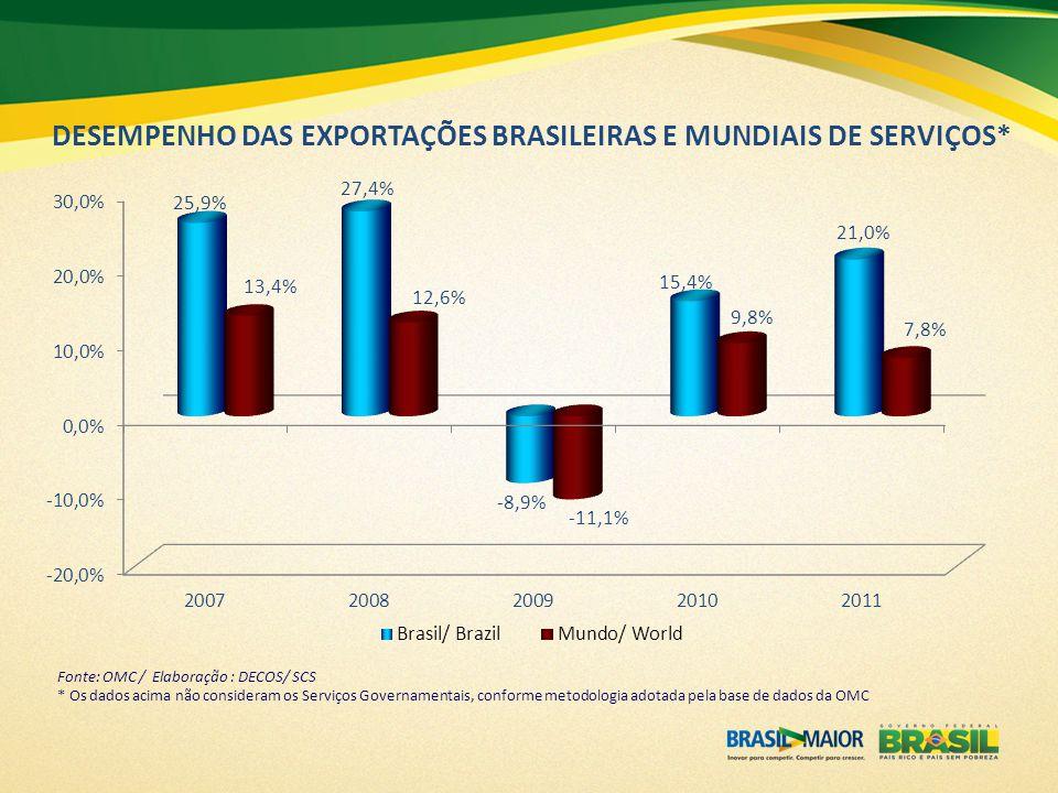 DESEMPENHO DAS EXPORTAÇÕES BRASILEIRAS E MUNDIAIS DE SERVIÇOS* Fonte: OMC / Elaboração : DECOS/ SCS * Os dados acima não consideram os Serviços Govern