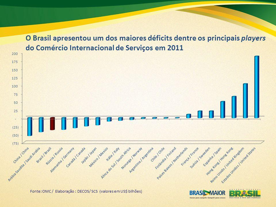 O Brasil apresentou um dos maiores déficits dentre os principais players do Comércio Internacional de Serviços em 2011 Fonte: OMC / Elaboração : DECOS